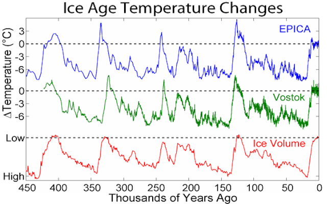 Ice age temperature changes over thousands of years.Credit@wikipedia