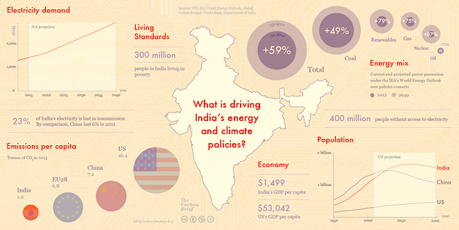 Statistics on India's energy policies and changes Credit@Carbonbrief.org