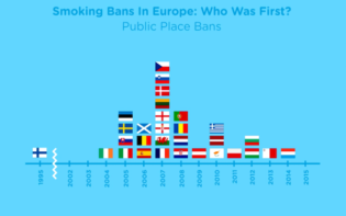 Smoking bans in Europe. Credit@ TREATED.com