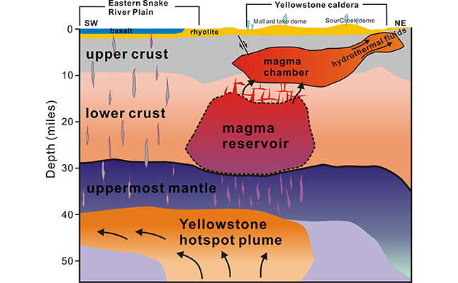 Schematic of magmatic system below Yellowstone Park's surface. Credit@Hsin-Hua Huang
