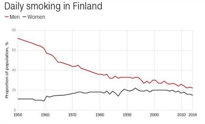 Daily smoking in Finland. Credit@The National Institute for Health and Welfare, Finland